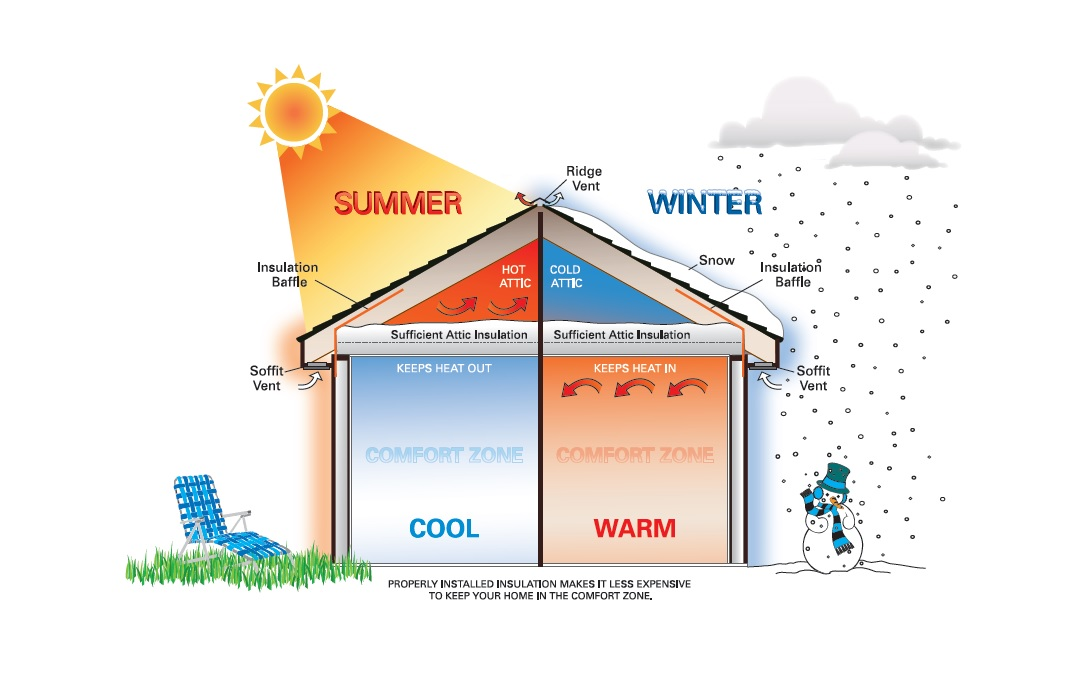 6 Benefits of Home Insulation
